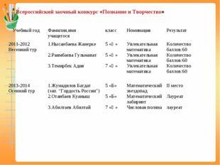 Всероссийский заочный конкурс «Познание и Творчество» Учебный годФамилия,им