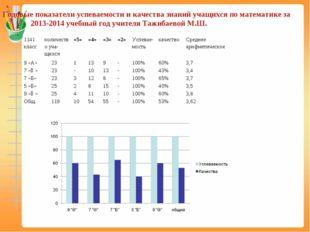 Годовые показатели успеваемости и качества знаний учащихся по математике за