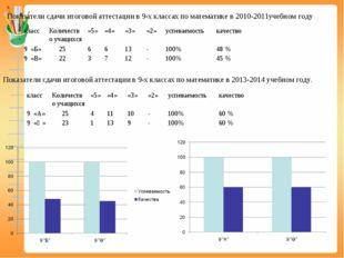 Показатели сдачи итоговой аттестации в 9-х классах по математике в 2010-2011