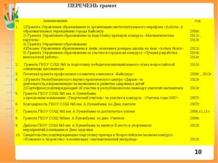 ПЕРЕЧЕНЬ грамот 10 № наименование год 1.1)Грамота Управления образованием