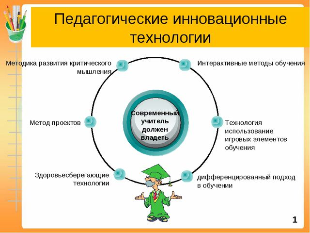 Педагогические инновационные технологии Современный учитель должен владеть Ин...