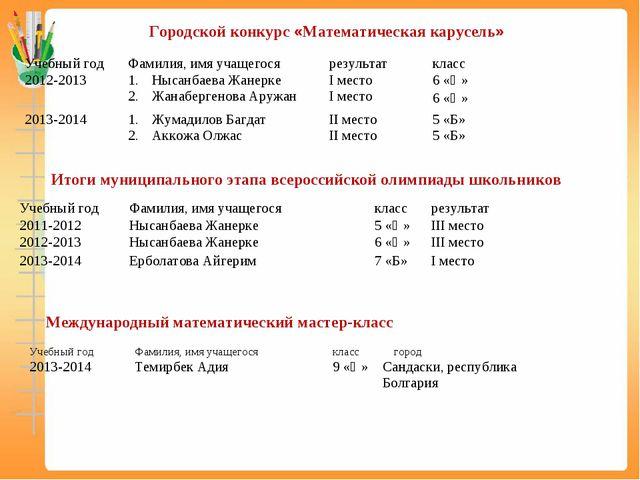 Городской конкурс «Математическая карусель» Итоги муниципального этапа всеро...