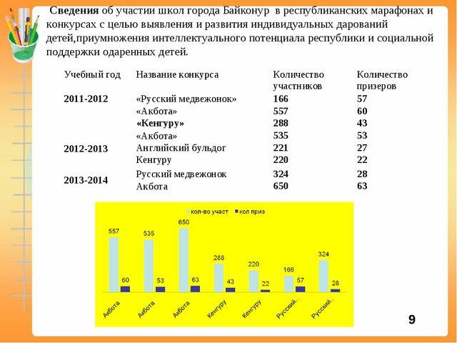 Сведения об участии школ города Байконур в республиканских марафонах и конку...