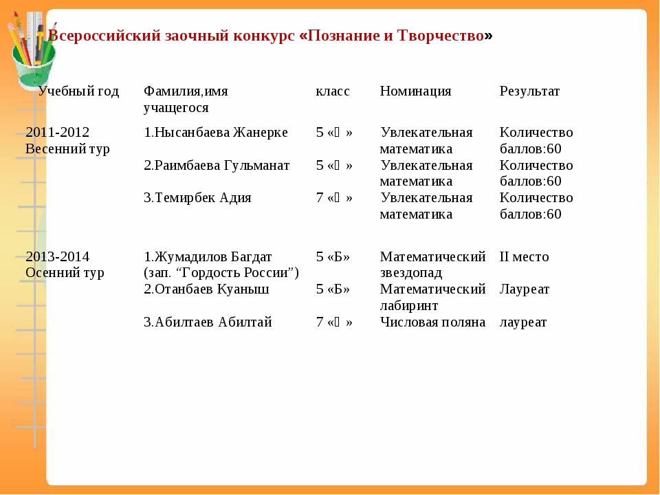Всероссийский заочный конкурс «Познание и Творчество» Учебный годФамилия,им...