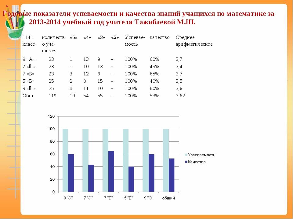Годовые показатели успеваемости и качества знаний учащихся по математике за...