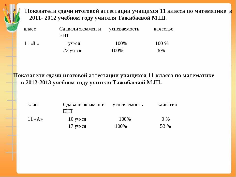 Показатели сдачи итоговой аттестации учащихся 11 класса по математике в 2011...