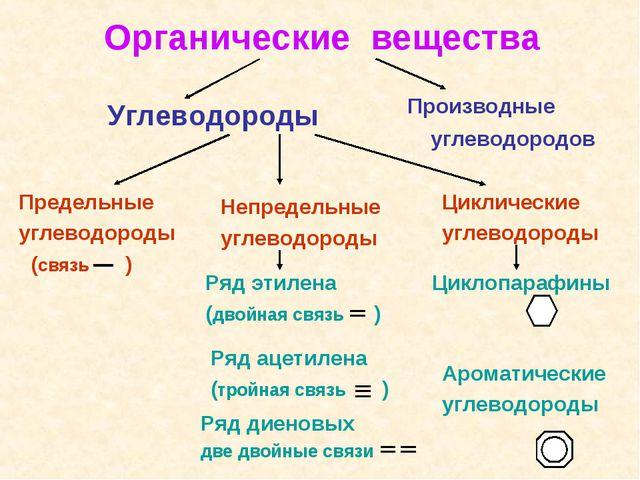 Органические вещества Углеводороды Циклические углеводороды Предельные углево...
