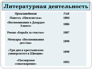 Литературная деятельность Произведение Год Повесть «Нигилистка» 1884 «Воспоми
