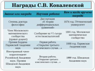 Награды С.В. Ковалевской Звание или награда Научная работа Кем и когда вручен