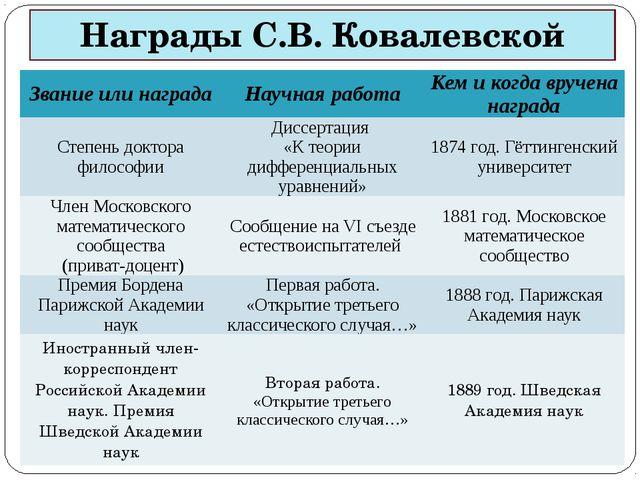 Награды С.В. Ковалевской Звание или награда Научная работа Кем и когда вручен...