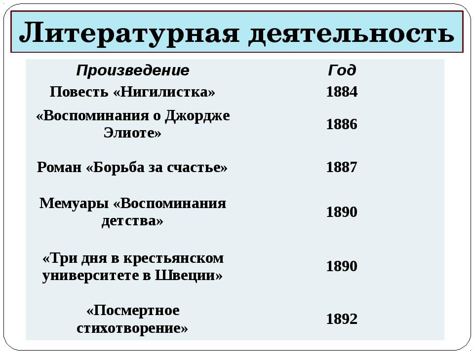 Литературная деятельность Произведение Год Повесть «Нигилистка» 1884 «Воспоми...