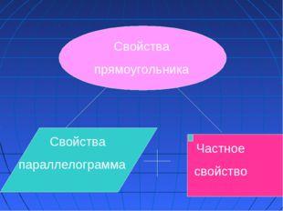 Свойства прямоугольника Частное свойство Свойства параллелограмма