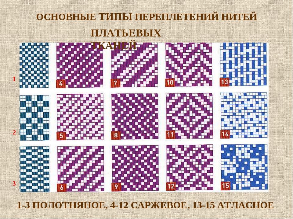 ОСНОВНЫЕ ТИПЫ ПЕРЕПЛЕТЕНИЙ НИТЕЙ 1 2 3 1-3 ПОЛОТНЯНОЕ, 4-12 САРЖЕВОЕ, 13-15 А...