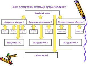 Как построить систему аргументации? Аргумент автора 1 Аргумент оппонента 2 Ко