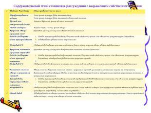 Содержательный план сочинения-рассуждения с выражением собственного мнения 1