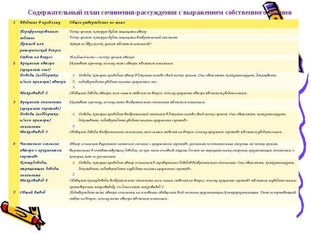 Содержательный план сочинения-рассуждения с выражением собственного мнения 1...