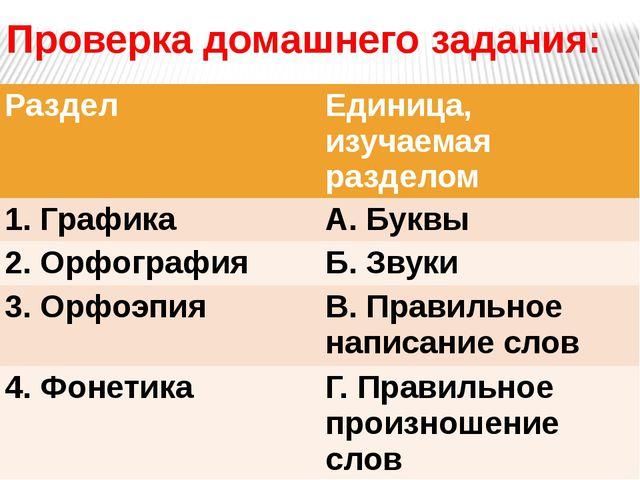 Проверка домашнего задания: Раздел Единица, изучаемая разделом 1. Графика А....