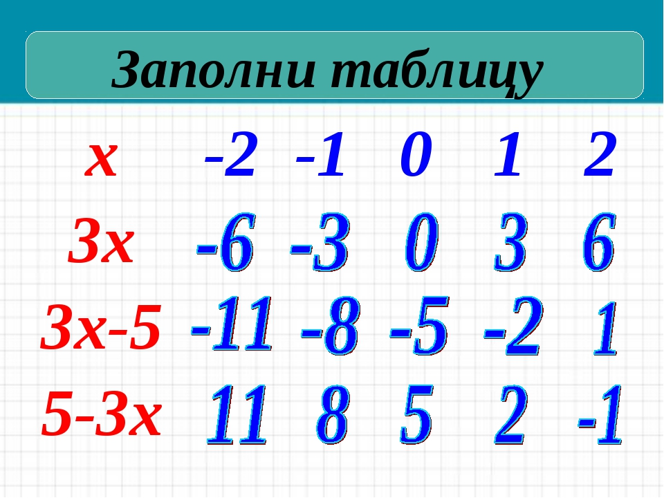 Заполни таблицу х-2-1012 3х 3х-5 5-3х