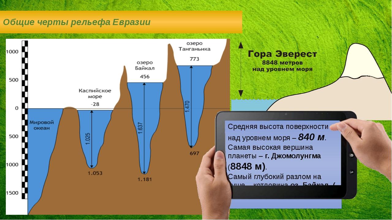 Общие черты рельефа Евразии Средняя высота поверхности над уровнем моря – 840...