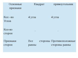 Основные признаки Квадрат прямоугольник Кол–во Углов 4 угла 4 угла Кол-во сто