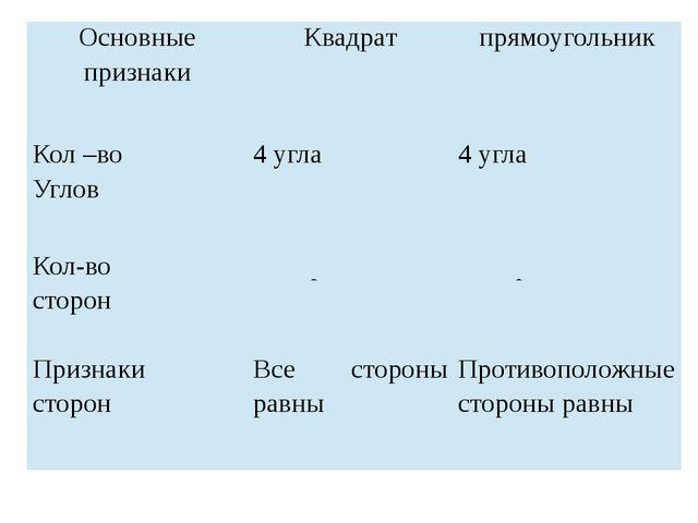 Основные признаки Квадрат прямоугольник Кол–во Углов 4 угла 4 угла Кол-во сто...