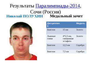 Результаты Паралимпиады-2014, Сочи (Россия) Николай ПОЛУХИН Медальный зачет Д