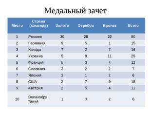 Медальный зачет МестоСтрана (команда) ЗолотоСереброБронзаВсего 1Россия