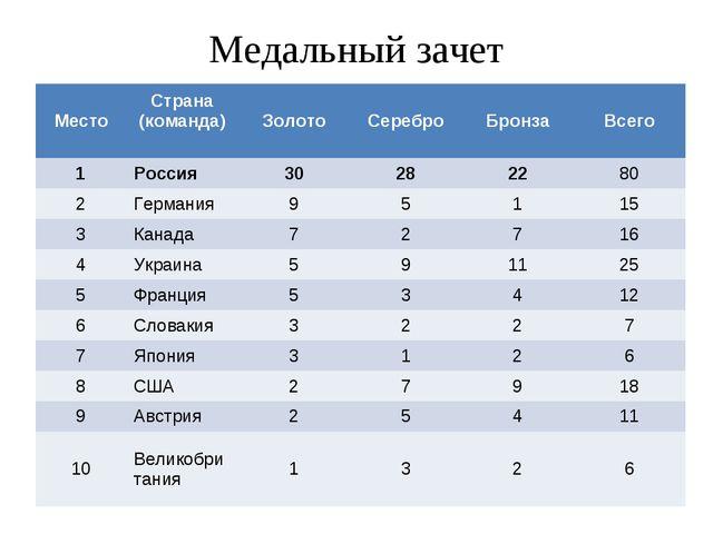 Медальный зачет МестоСтрана (команда) ЗолотоСереброБронзаВсего 1Россия...