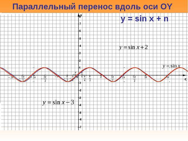 Параллельный перенос вдоль оси OY y = sin x + n