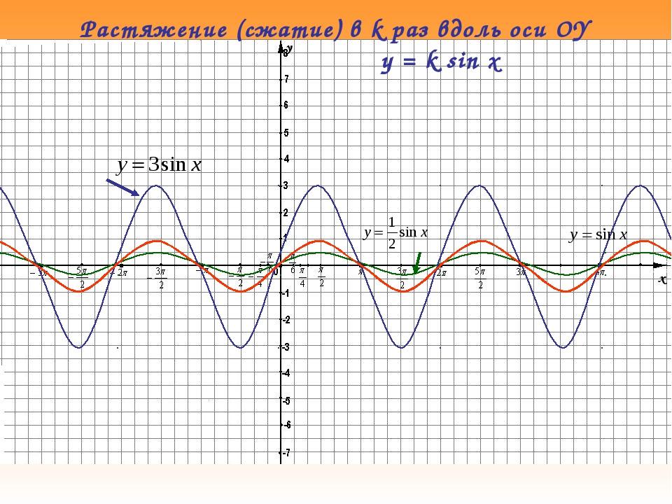 Растяжение (сжатие) в k раз вдоль оси OY y = k sin x