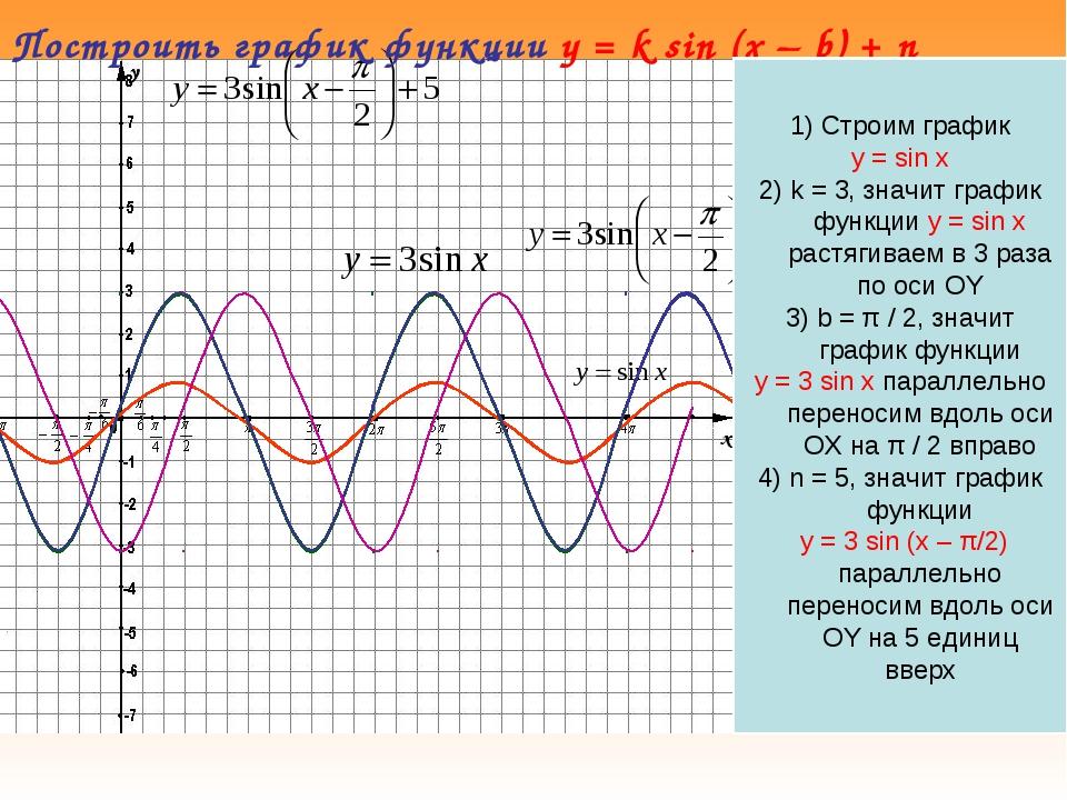 Построить график функции y = k sin (x – b) + n 1) Cтроим график y = sin x 2)...