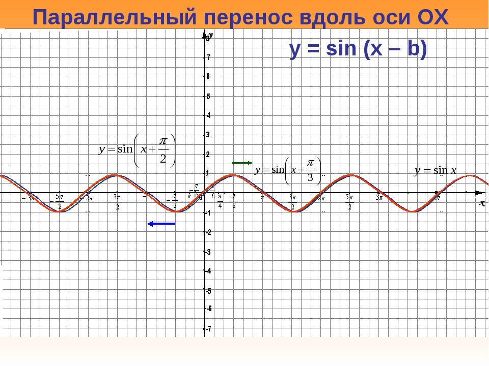Параллельный перенос вдоль оси OX y = sin (x – b)