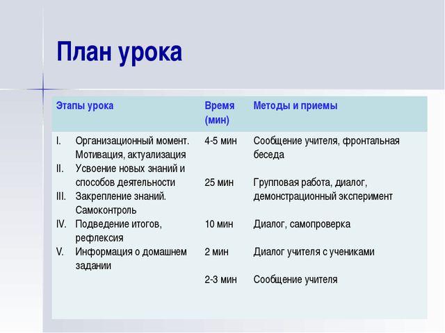 План урока Этапы урока Время (мин) Методы и приемы Организационный момент. Мо...