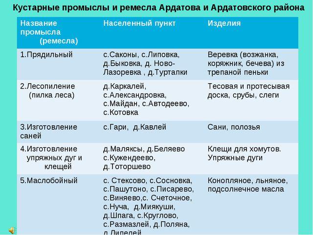 Кустарные промыслы и ремесла Ардатова и Ардатовского района Название промысл...