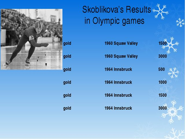 Skoblikova's Results in Olympic games gold 1960 Squaw Valley 1500 gold 1960 S...