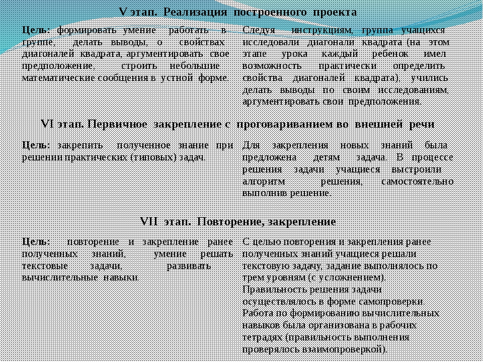 VIIIэтап. Рефлексия Цель:учить анализировать собственную деятельность на урок...