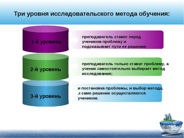 Три уровня исследовательского метода обучения: 1-й уровень преподаватель став...