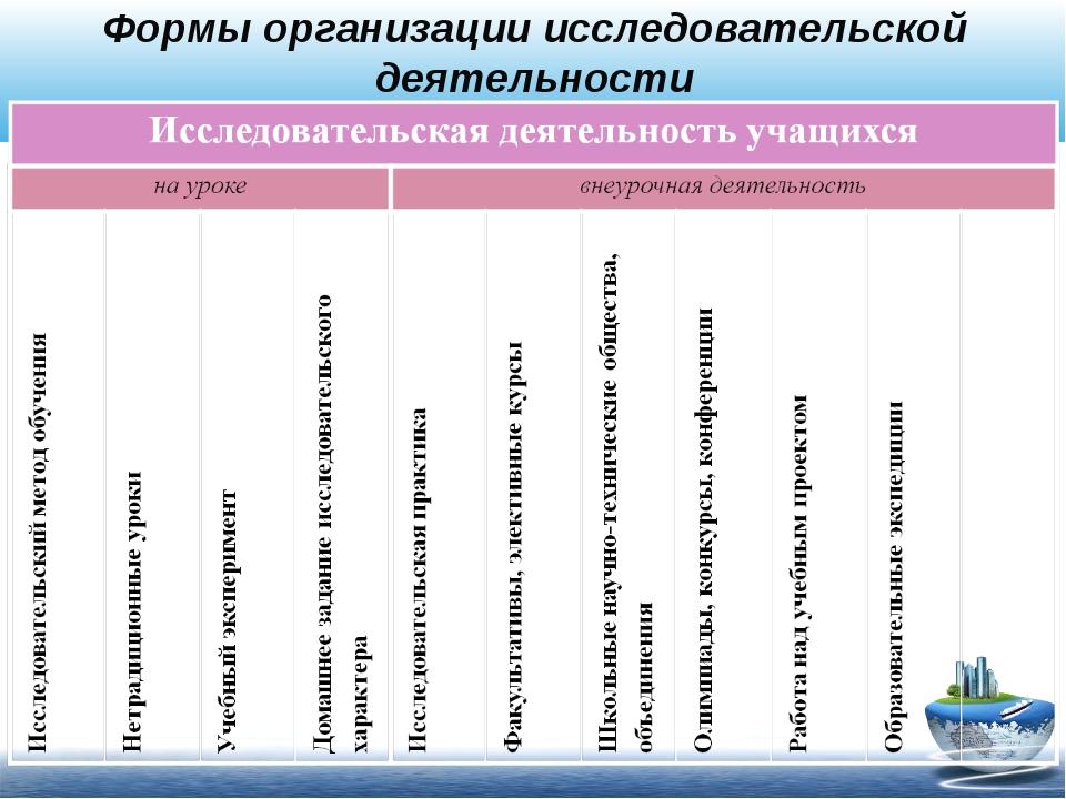 Формы организации исследовательской деятельности