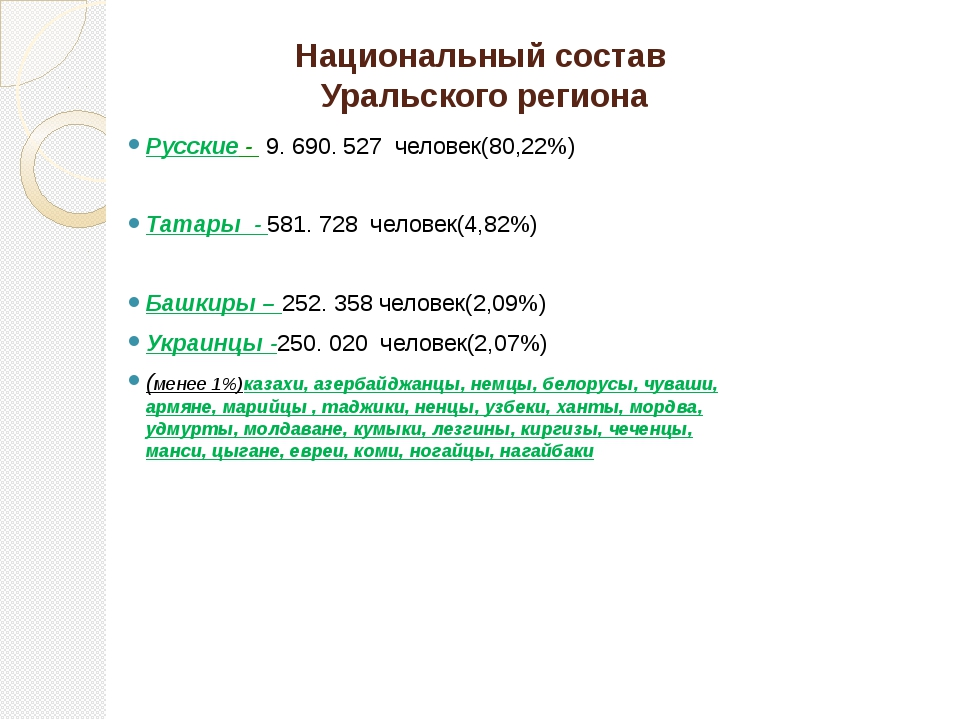 Национальный состав Уральского региона Русские - 9. 690. 527 человек(80,22%)...