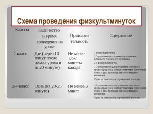 Схема проведения физкультминуток  Классы Количество и время проведения на у