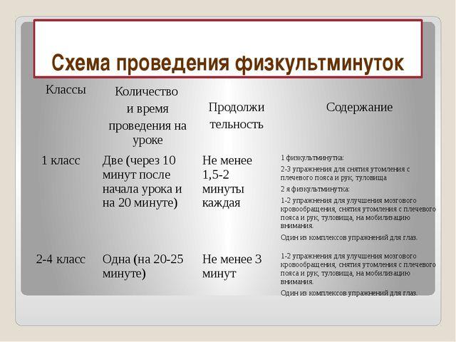 Схема проведения физкультминуток  Классы Количество и время проведения на у...