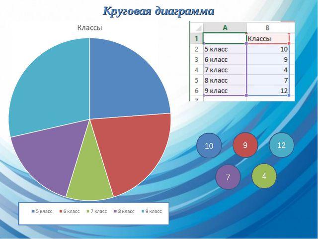 Круговая диаграмма 10 9 12 7 4