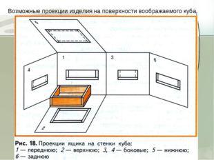 Возможные проекции изделия на поверхности воображаемого куба.