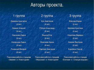 Авторы проекта. 1 группа2 группа3 группа Демкина Анастасия (9 лет)Куц Анас