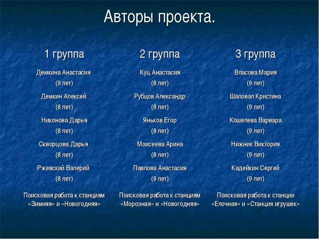 Авторы проекта. 1 группа2 группа3 группа Демкина Анастасия (9 лет)Куц Анас...