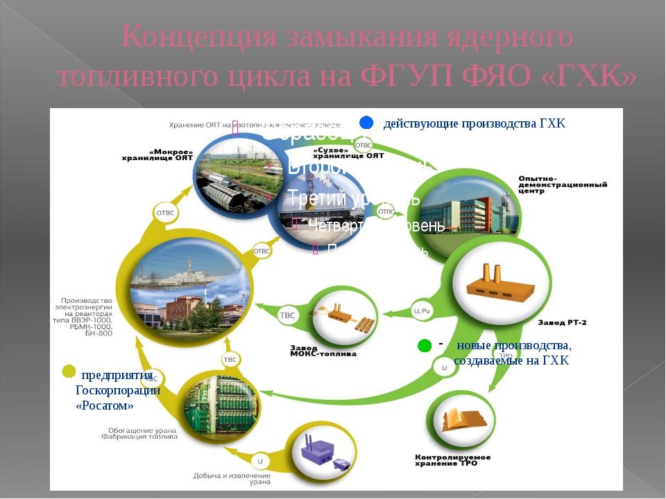 - действующие производства ГХК новые производства, создаваемые на ГХК - пред...