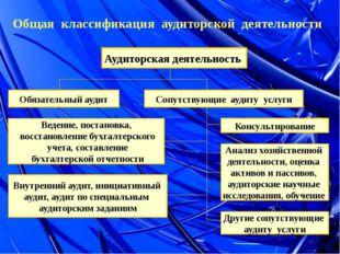 Общая классификация аудиторской деятельности Аудиторская деятельность Обязате