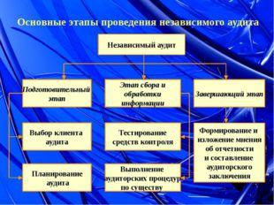 Основные этапы проведения независимого аудита Независимый аудит Подготовитель