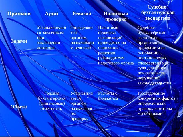 Признаки Аудит Ревизия Налоговая проверка Судебно-бухгалтерская экспертиза З...