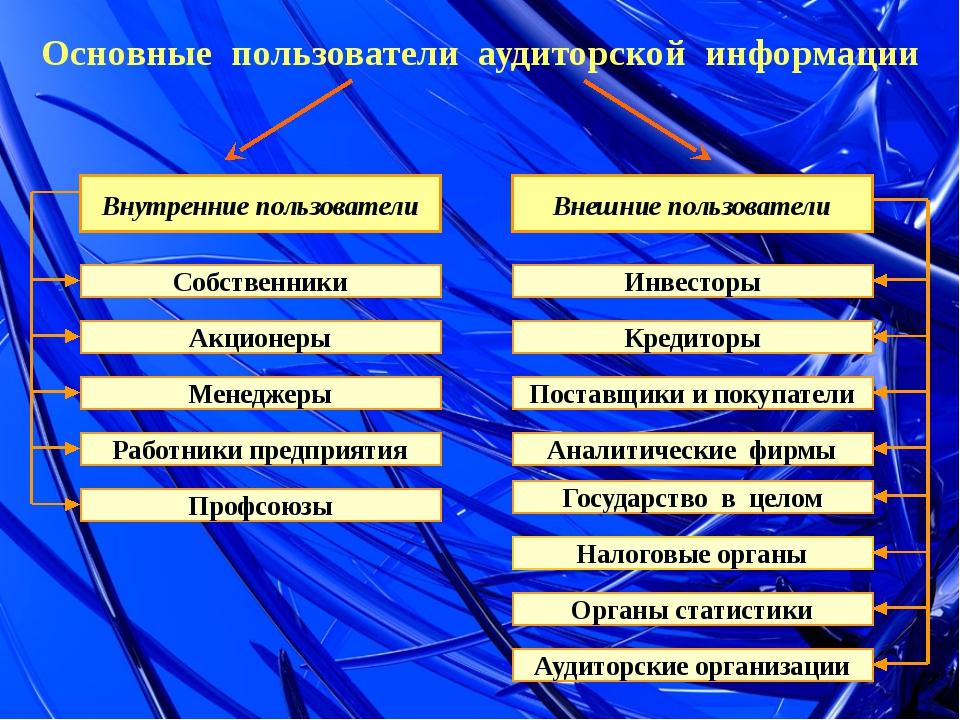 Основные пользователи аудиторской информации Внутренние пользователи Внешние...